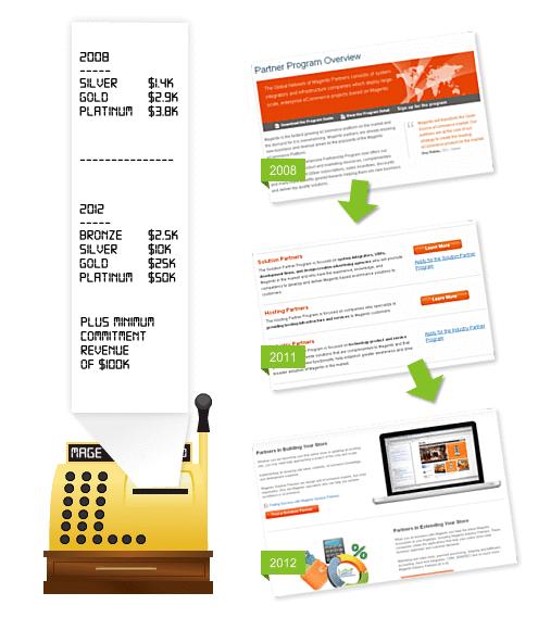 Magento Partner Pricing