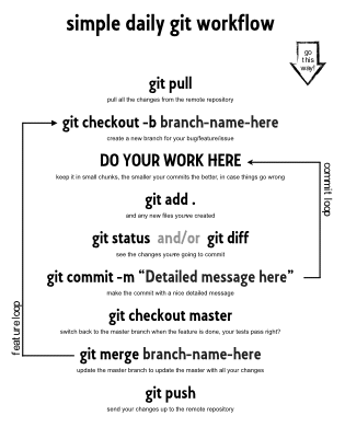 Git Daily Workflow (courtesy of Naked Startup)