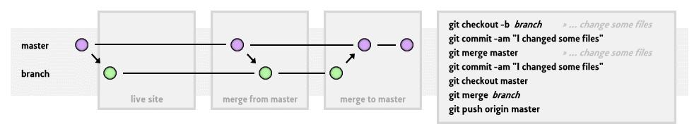 Git Magento Workflow Diagram