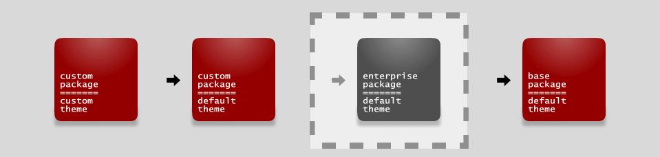 Magento Enterprise Theme Fallback