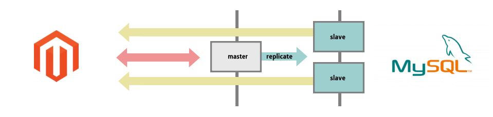 Magento MySQL Replication