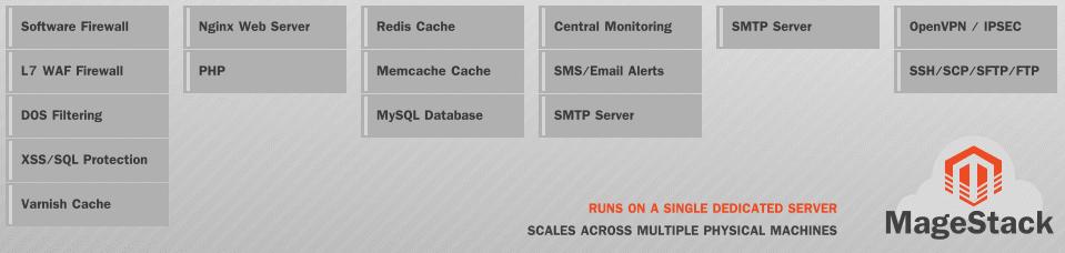 The Best Magento Server Set Up