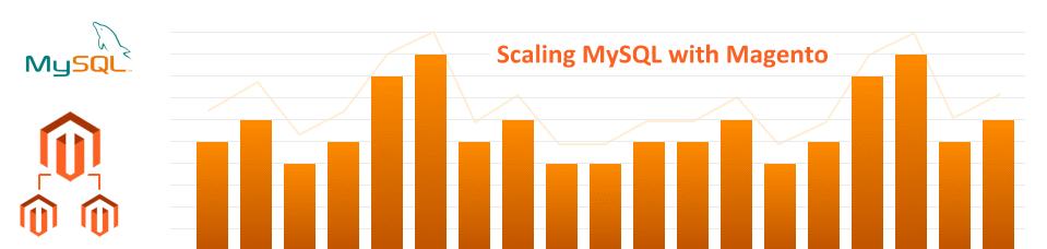 MySQL and Magento Peformance Tuning