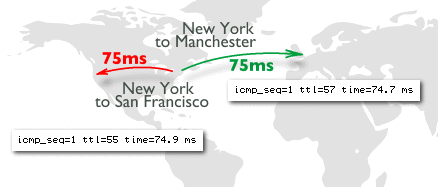 Latency UK to US