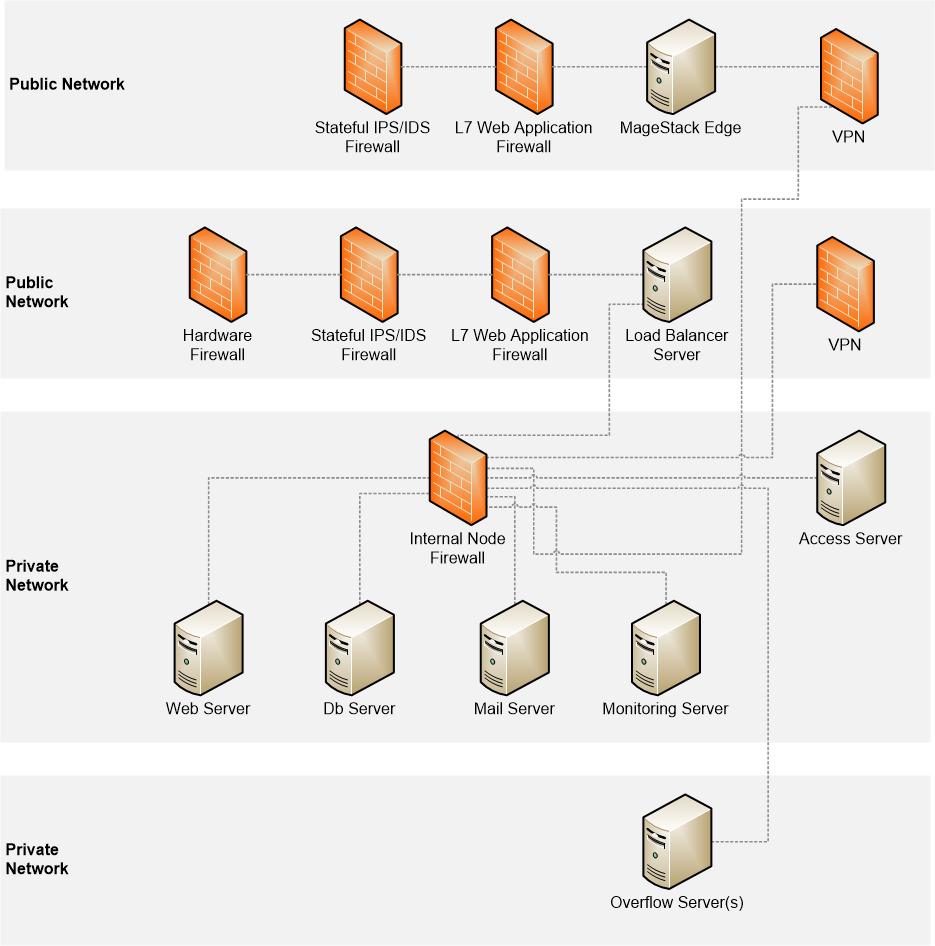 MageStack PCI Layout