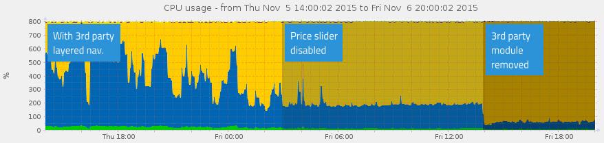 CPU Usage layered nav