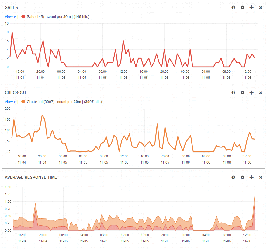 Kibana Sales Performance