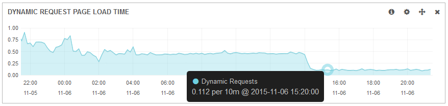 Magento load time decrease