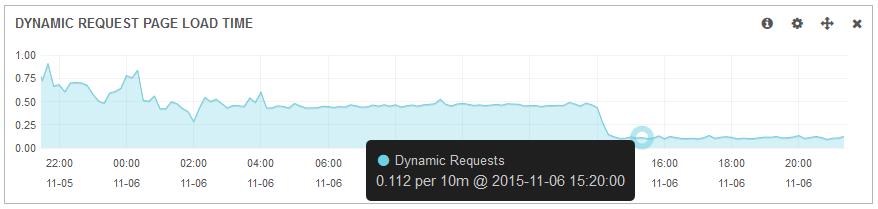 Magento load time decrease