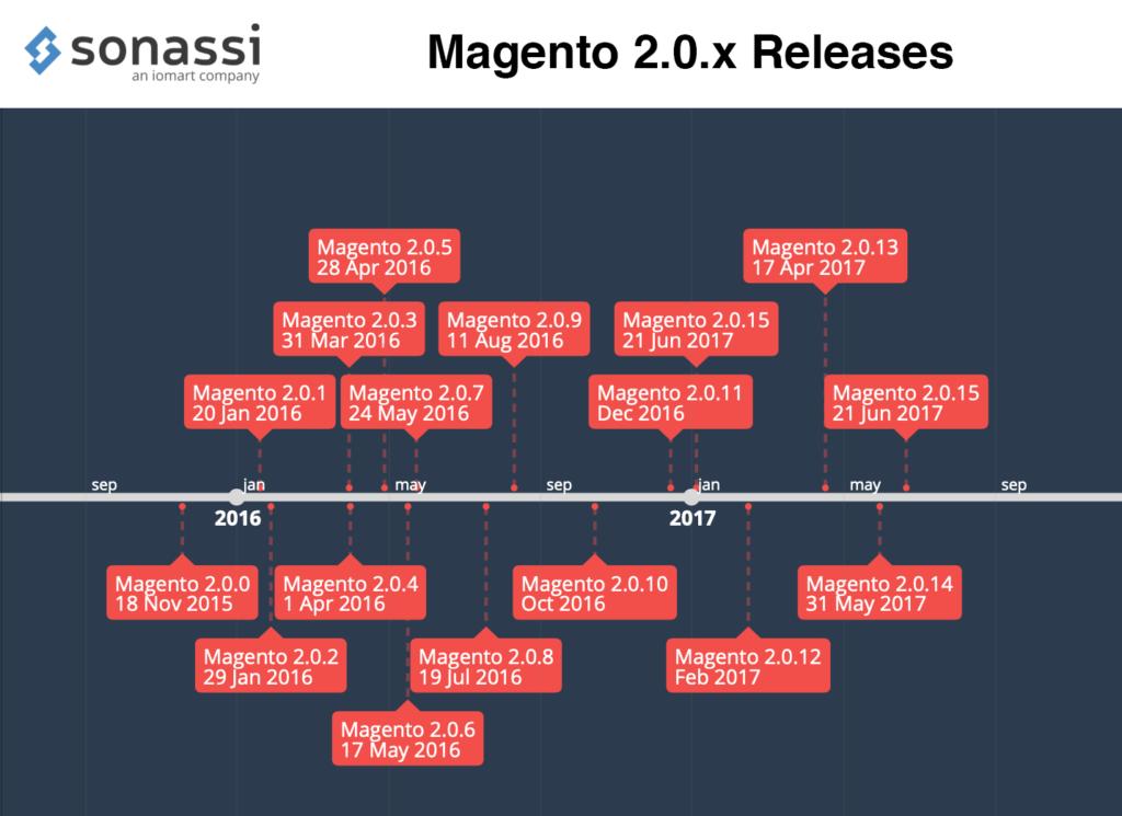 Magento 2.0.x Releases