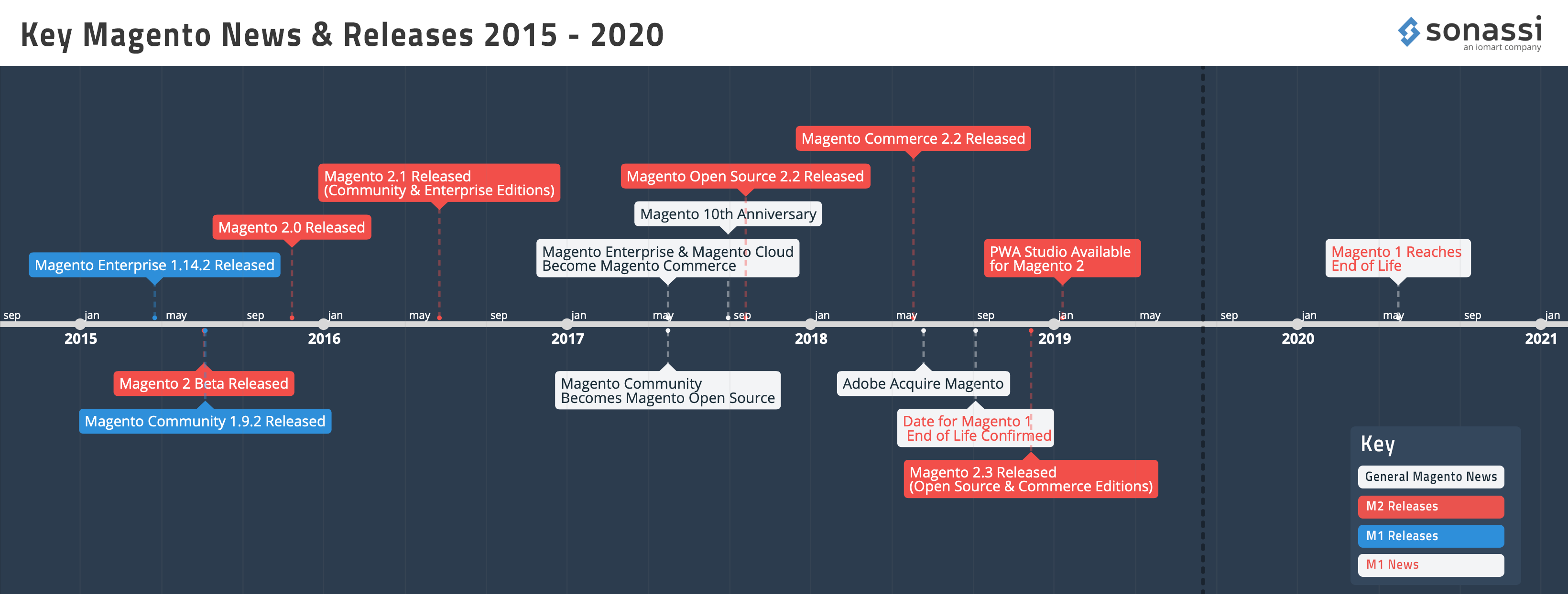 Magento News and Release Timeline